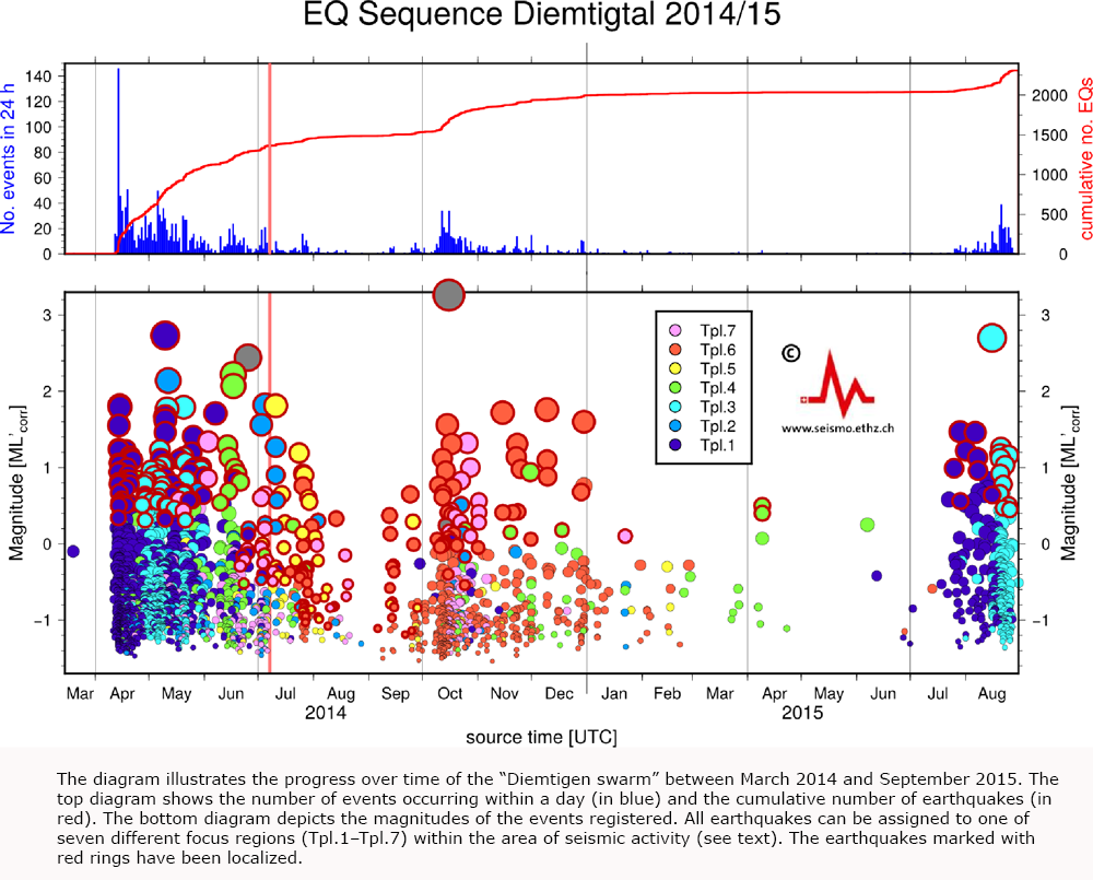 Recurrence of Earthquake Swarm near Diemtigen (BE)