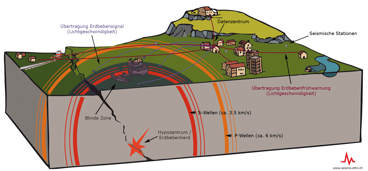 The principles of an Earthquake Early Warning System