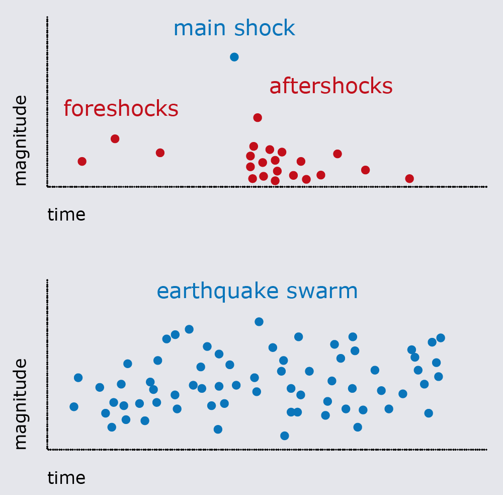 What is an Earthquake Swarm?