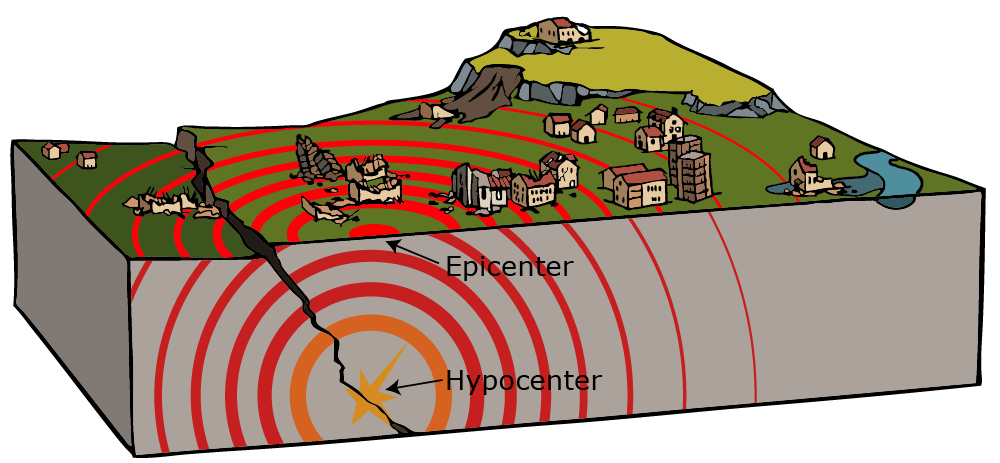 What are the hypocenter and epicenter?