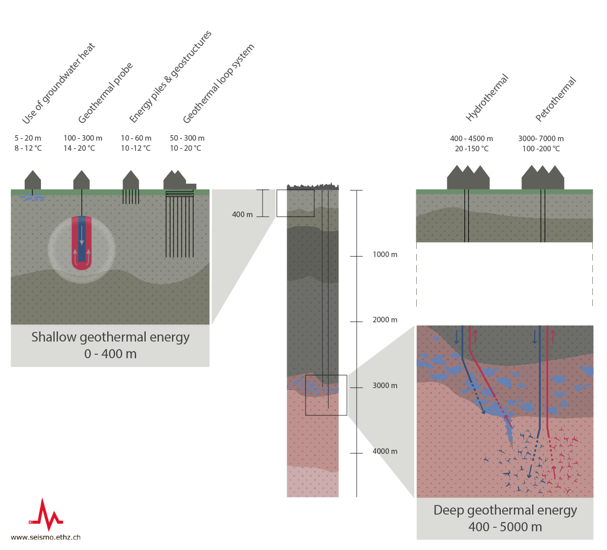 Geothermal Energy and Earthquakes 2