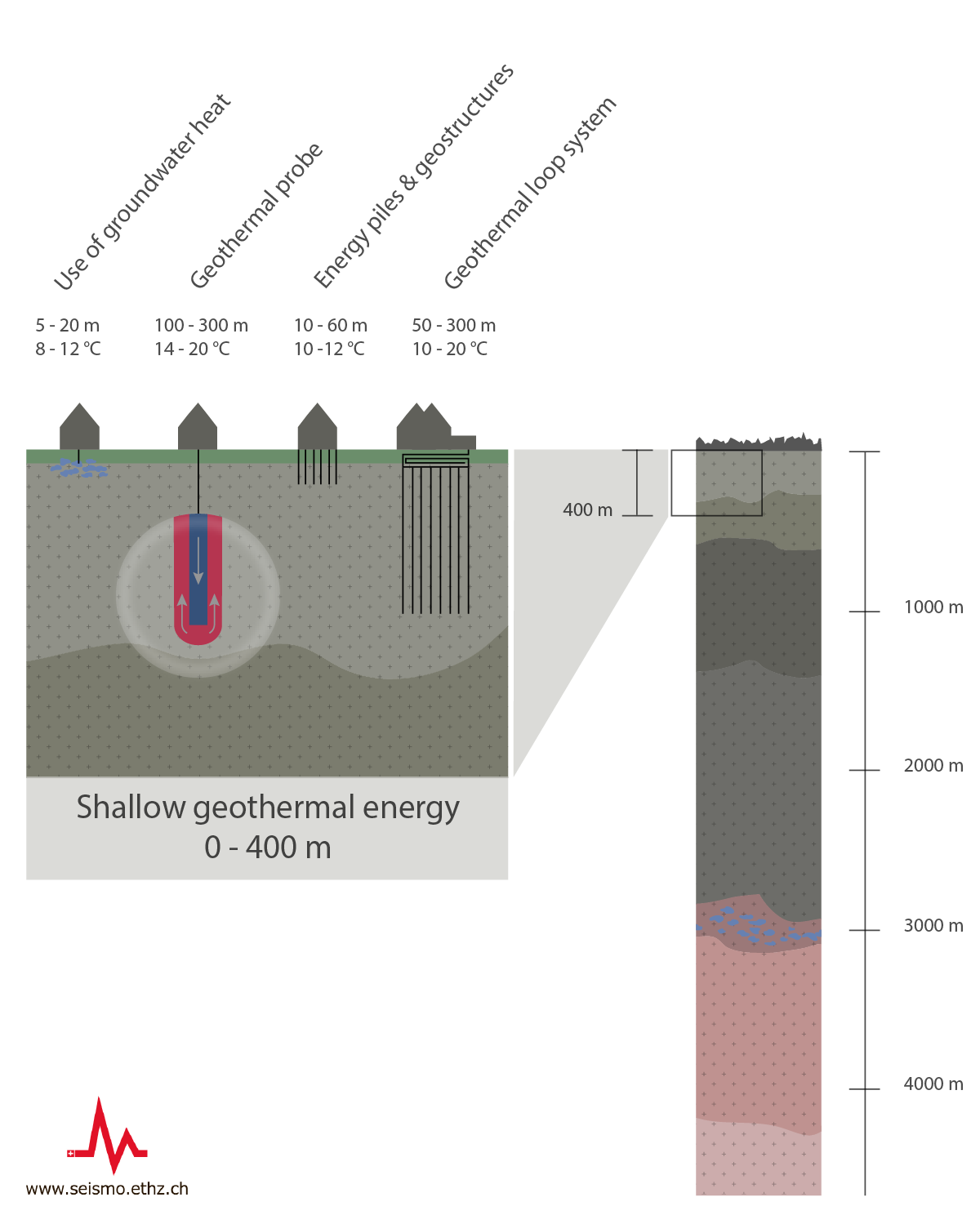 Shallow geothermal energy
