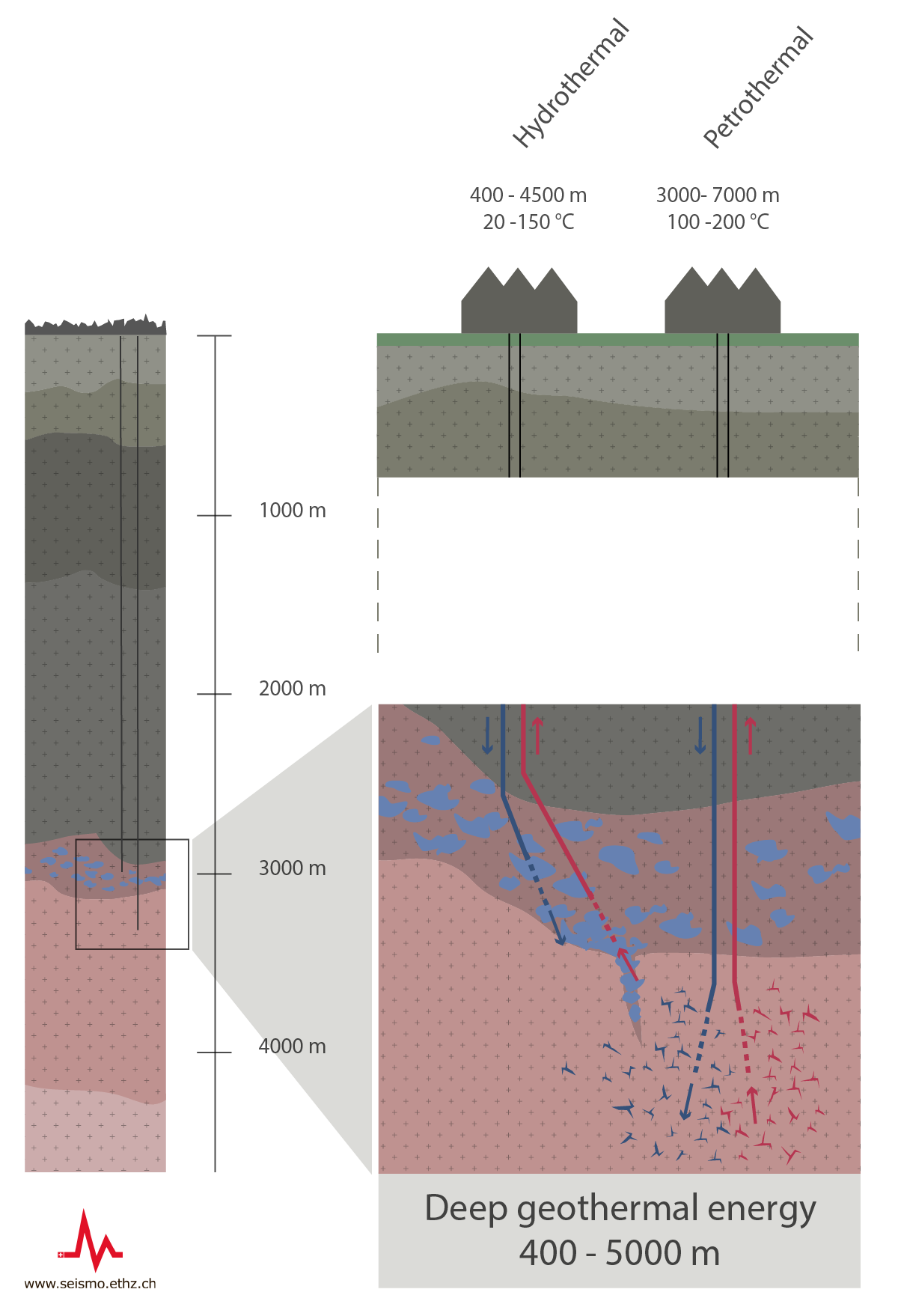 Deep geothermal energy